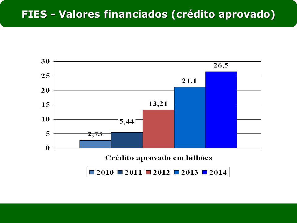 FIES - Valores financiados (crédito aprovado)