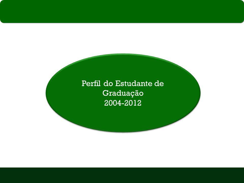 Perfil do Estudante de Graduação 2004-2012 Perfil do Estudante de Graduação 2004-2012