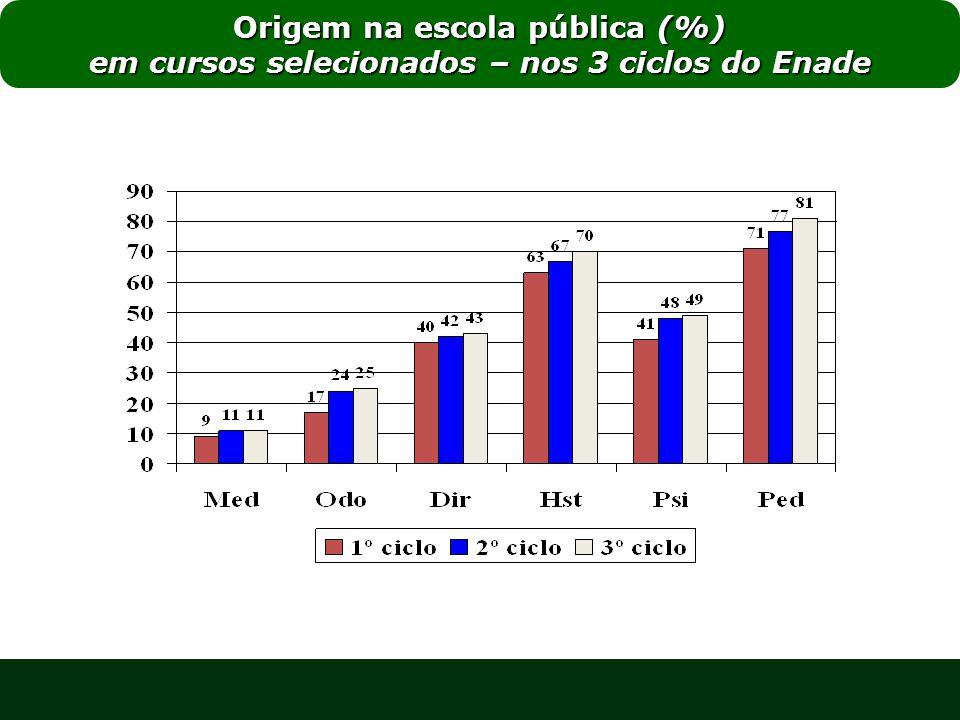 Origem na escola pública (%) em cursos selecionados – nos 3 ciclos do Enade