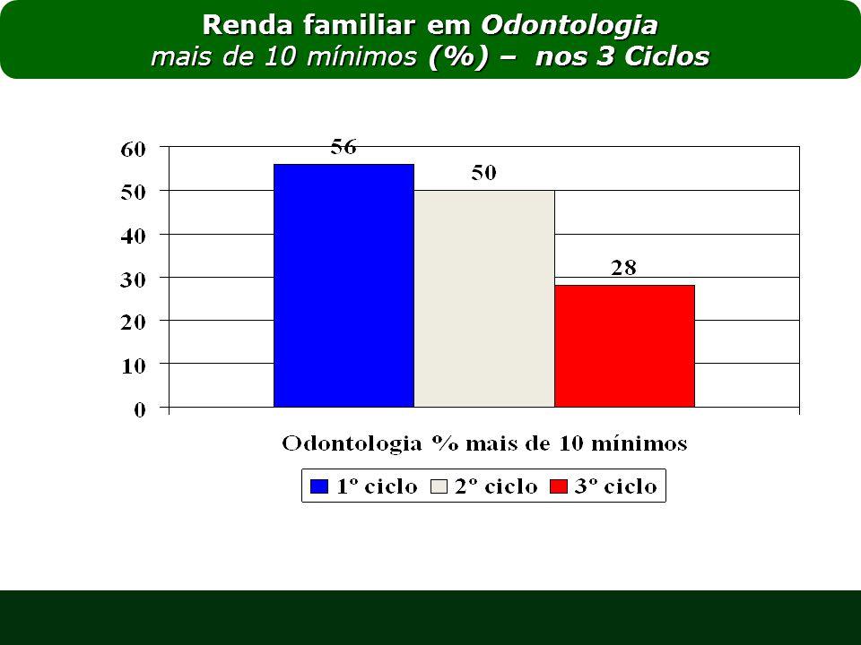 Renda familiar em Odontologia mais de 10 mínimos (%) – nos 3 Ciclos