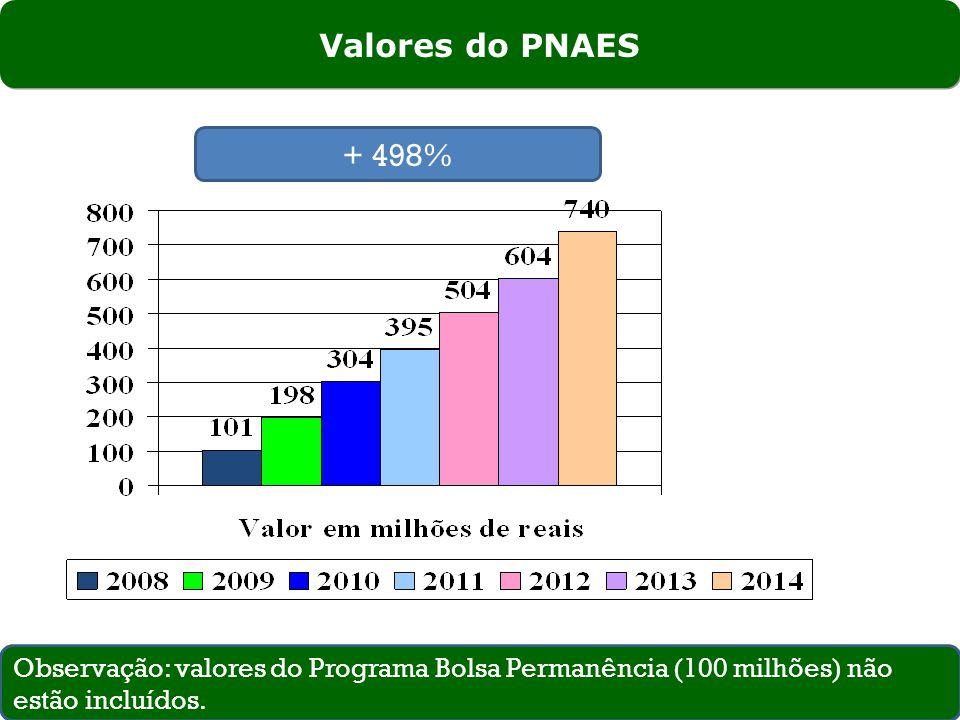 Valores do PNAES + 498% Observação: valores do Programa Bolsa Permanência (100 milhões) não estão incluídos.