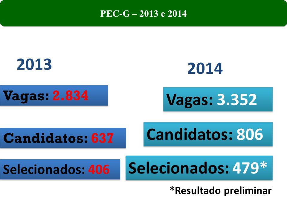 Vagas: 2.834 Candidatos: 637 Selecionados: 406 2014 Vagas: 3.352 Candidatos: 806 Selecionados: 479* *Resultado preliminar PEC-G – 2013 e 2014 2013