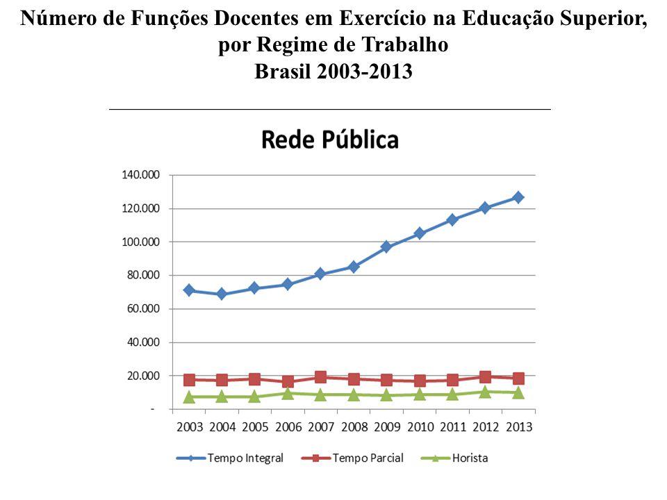 Número de Funções Docentes em Exercício na Educação Superior, por Regime de Trabalho Brasil 2003-2013