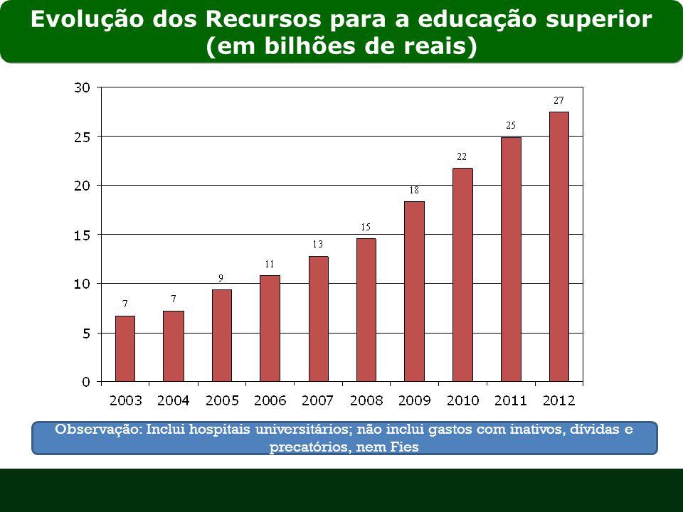 Evolução dos Recursos para a educação superior (em bilhões de reais) Observação: Inclui hospitais universitários; não inclui gastos com inativos, dívidas e precatórios, nem Fies