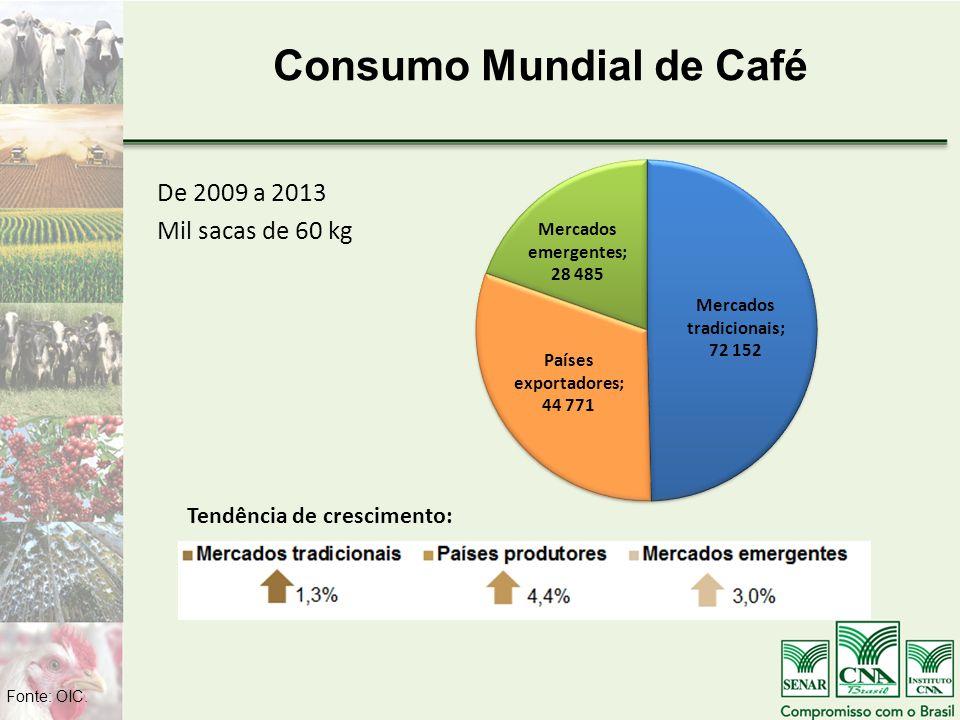 Consumo Mundial de Café De 2009 a 2013 Mil sacas de 60 kg Fonte: OIC. Tendência de crescimento: