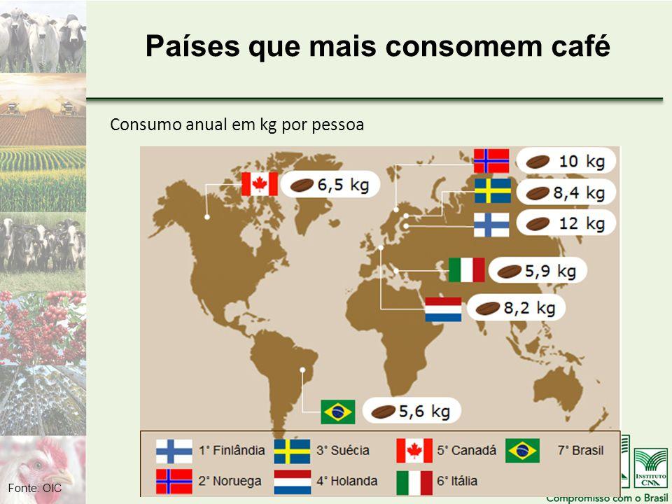 Países que mais consomem café Consumo anual em kg por pessoa Fonte: OIC