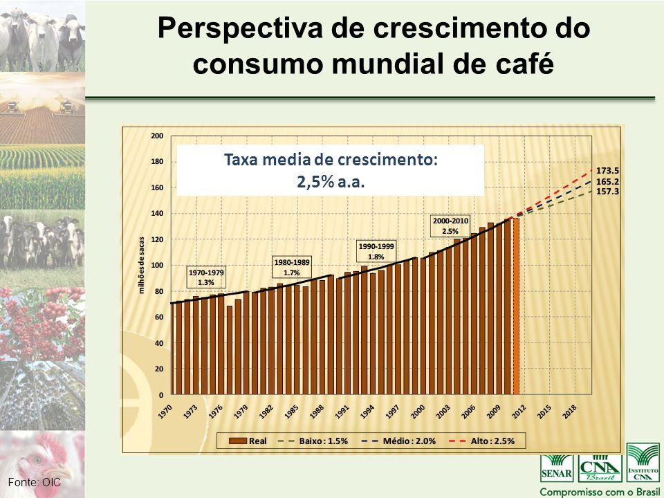 Perspectiva de crescimento do consumo mundial de café Taxa media de crescimento: 2,5% a.a.