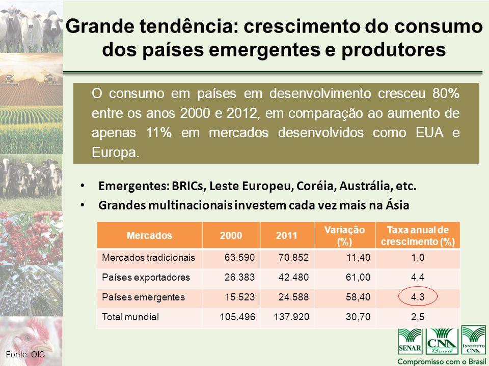 Grande tendência: crescimento do consumo dos países emergentes e produtores Emergentes: BRICs, Leste Europeu, Coréia, Austrália, etc.