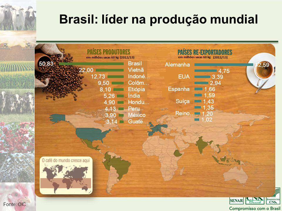 Brasil: líder na produção mundial Fonte: OIC