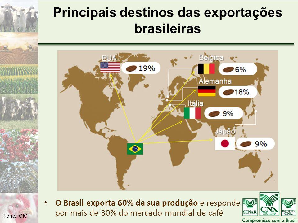 Principais destinos das exportações brasileiras O Brasil exporta 60% da sua produção e responde por mais de 30% do mercado mundial de café Fonte: OIC