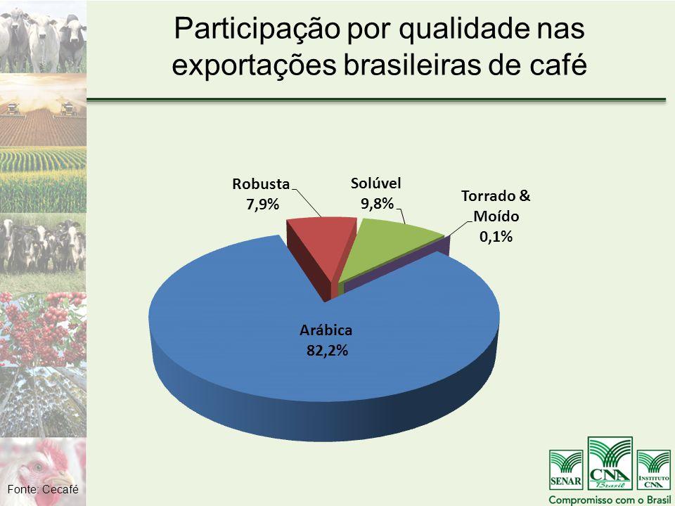 Participação por qualidade nas exportações brasileiras de café Fonte: Cecafé