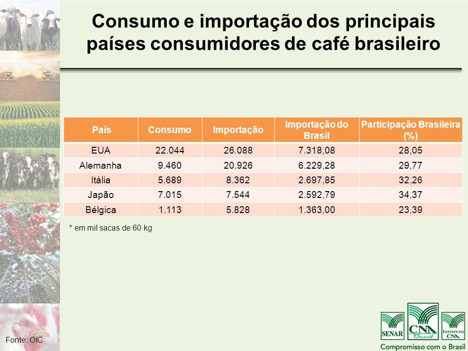 Consumo e importação dos principais países consumidores de café brasileiro PaísConsumoImportação Importação do Brasil Participação Brasileira (%) EUA22.04426.0887.318,0828,05 Alemanha9.46020.9266.229,2829,77 Itália5.6898.3622.697,8532,26 Japão7.0157.5442.592,7934,37 Bélgica1.1135.8281.363,0023,39 * em mil sacas de 60 kg Fonte: OIC