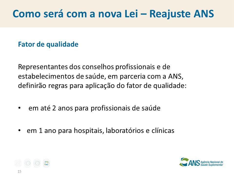Como será com a nova Lei – Reajuste ANS Fator de qualidade Representantes dos conselhos profissionais e de estabelecimentos de saúde, em parceria com