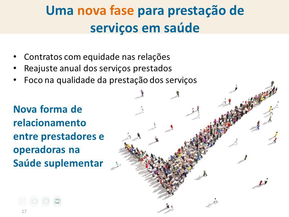 Uma nova fase para prestação de serviços em saúde 17 Contratos com equidade nas relações Reajuste anual dos serviços prestados Foco na qualidade da pr