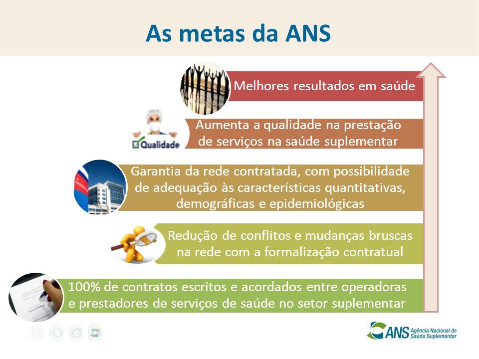 As metas da ANS Melhores resultados em saúde Aumenta a qualidade na prestação de serviços na saúde suplementar Garantia da rede contratada, com possib