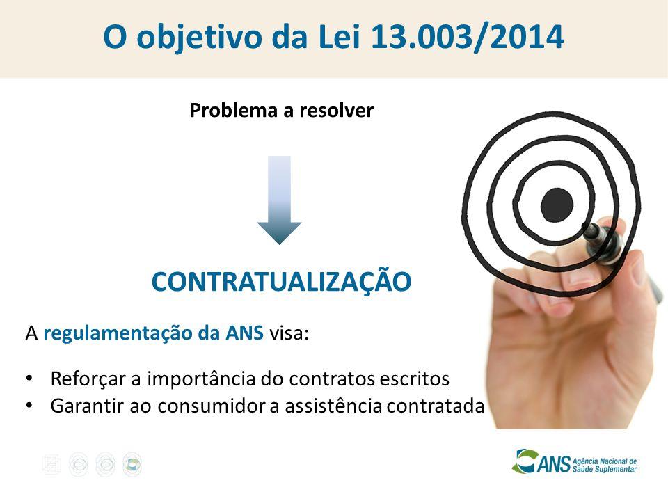 Problema a resolver CONTRATUALIZAÇÃO A regulamentação da ANS visa: O objetivo da Lei 13.003/2014 Reforçar a importância do contratos escritos Garantir