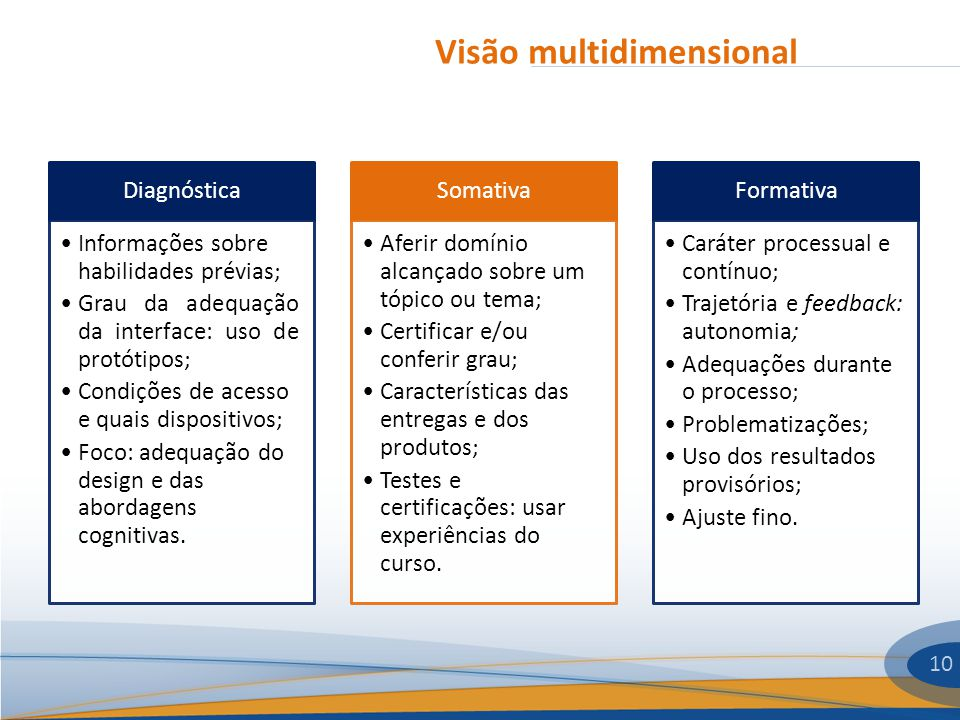 Visão multidimensional 10 Diagnóstica Informações sobre habilidades prévias; Grau da adequação da interface: uso de protótipos; Condições de acesso e