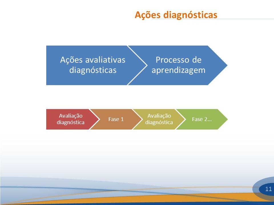 Ações diagnósticas 11 Ações avaliativas diagnósticas Processo de aprendizagem Avaliação diagnóstica Fase 1 Avaliação diagnóstica Fase 2...