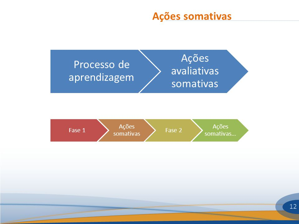 Ações somativas 12 Processo de aprendizagem Ações avaliativas somativas Fase 1 Ações somativas Fase 2 Ações somativas...