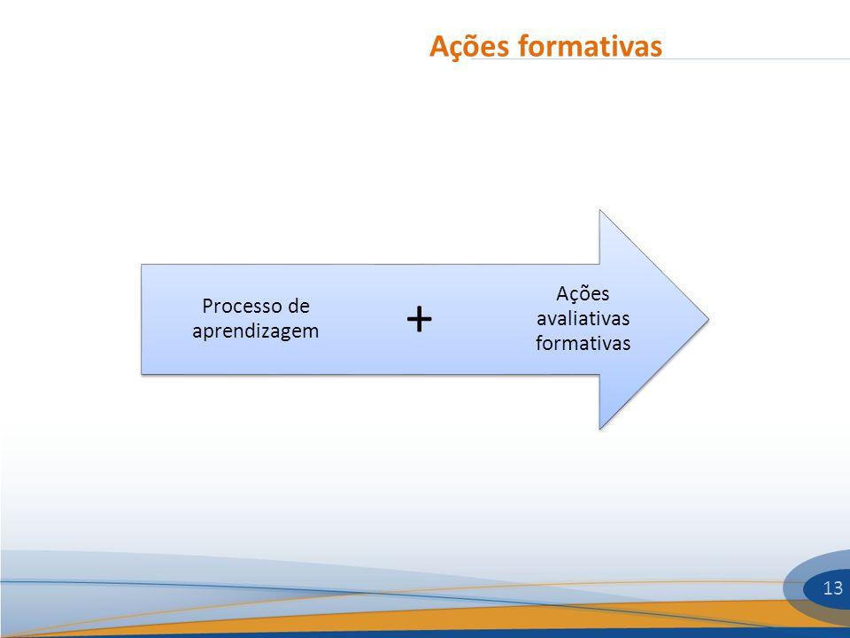 Ações formativas 13 Ações avaliativas formativas + Processo de aprendizagem