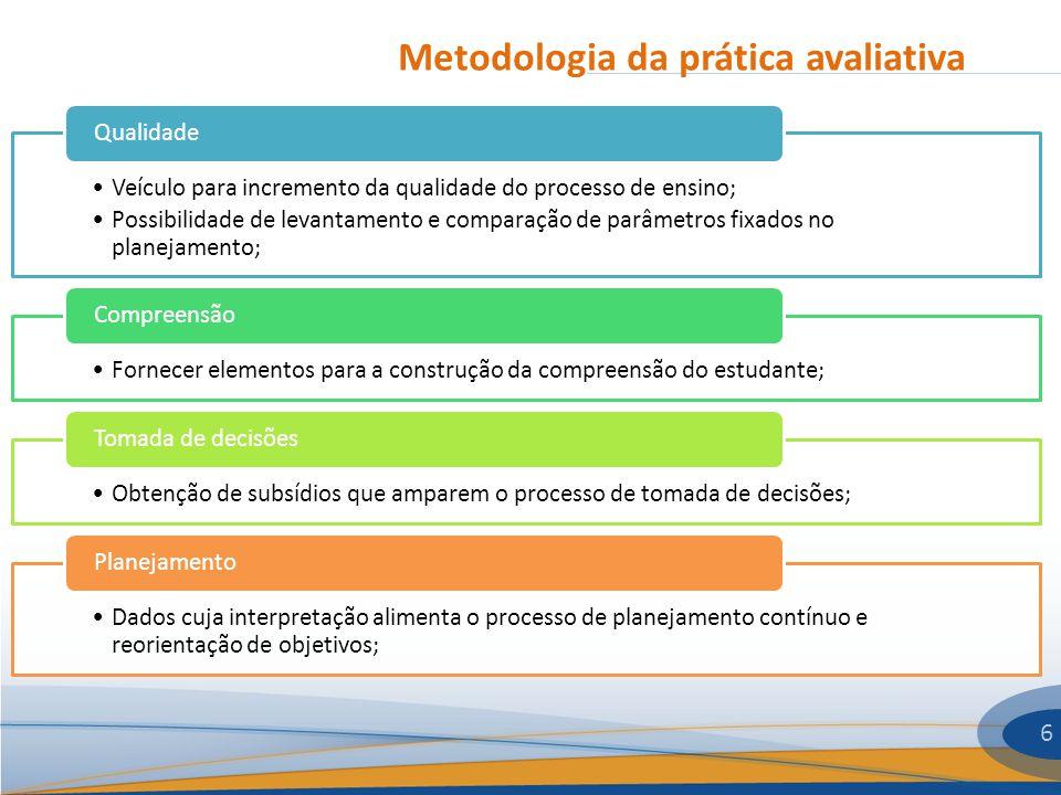 Metodologia da prática avaliativa 6 Veículo para incremento da qualidade do processo de ensino; Possibilidade de levantamento e comparação de parâmetr
