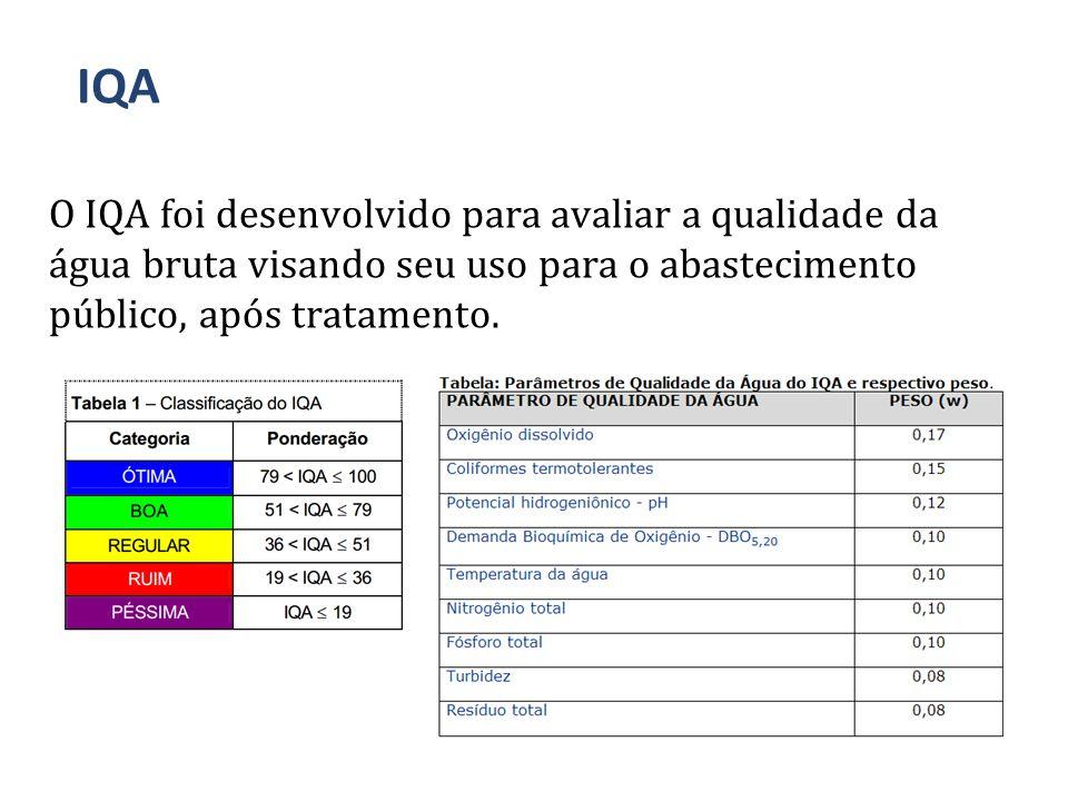 O IQA foi desenvolvido para avaliar a qualidade da água bruta visando seu uso para o abastecimento público, após tratamento.