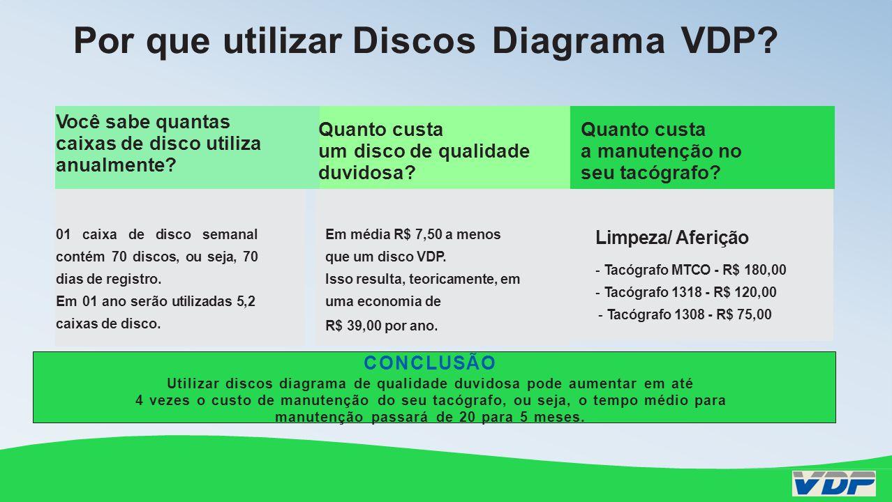 Por que utilizar Discos Diagrama VDP? Você sabe quantas caixas de disco utiliza anualmente? Quanto custa um disco de qualidade duvidosa? Quanto custa