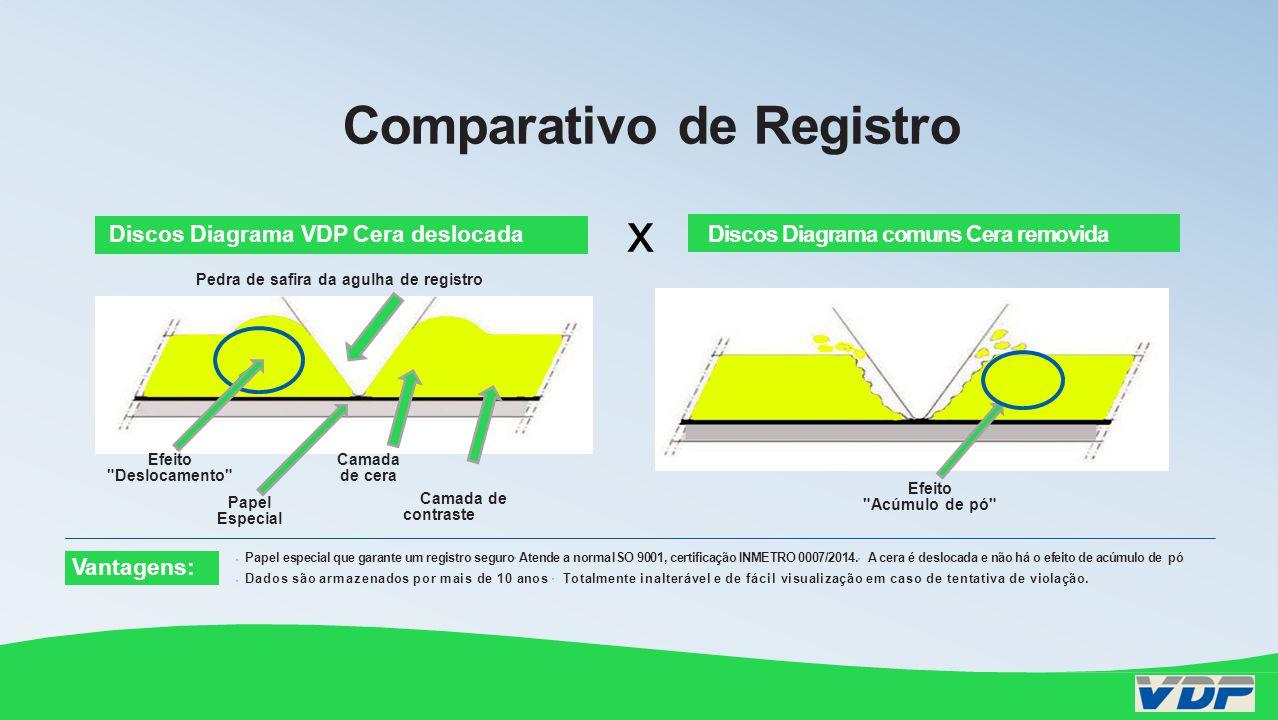 x Discos Diagrama VDP Cera deslocadaDiscos Diagrama comuns Cera removida Efeito