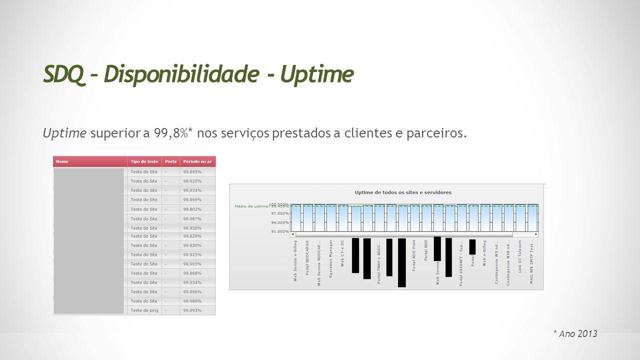 Uptime superior a 99,8%* nos serviços prestados a clientes e parceiros. SDQ – Disponibilidade - Uptime * Ano 2013