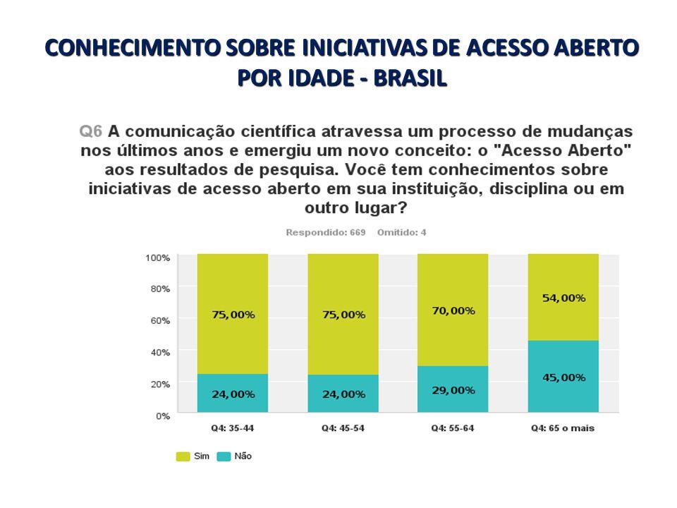 CONHECIMENTO SOBRE INICIATIVAS DE ACESSO ABERTO POR IDADE - BRASIL
