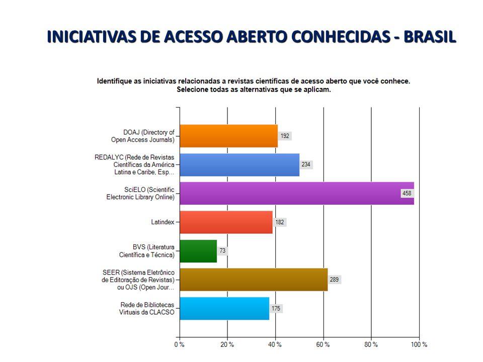 INICIATIVAS DE ACESSO ABERTO CONHECIDAS - BRASIL