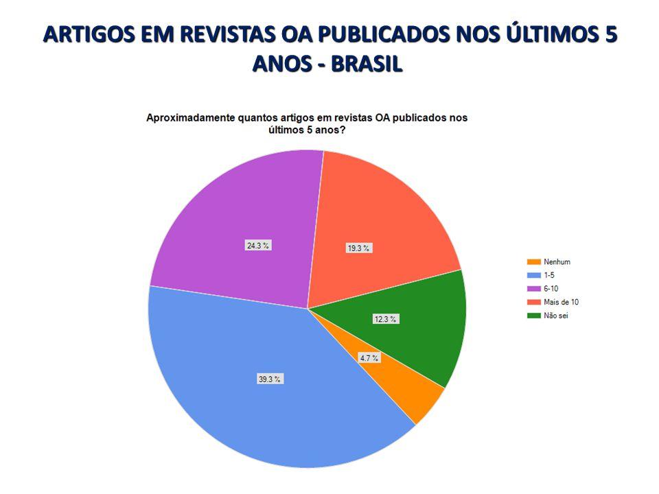 ARTIGOS EM REVISTAS OA PUBLICADOS NOS ÚLTIMOS 5 ANOS - BRASIL ARTIGOS EM REVISTAS OA PUBLICADOS NOS ÚLTIMOS 5 ANOS - BRASIL