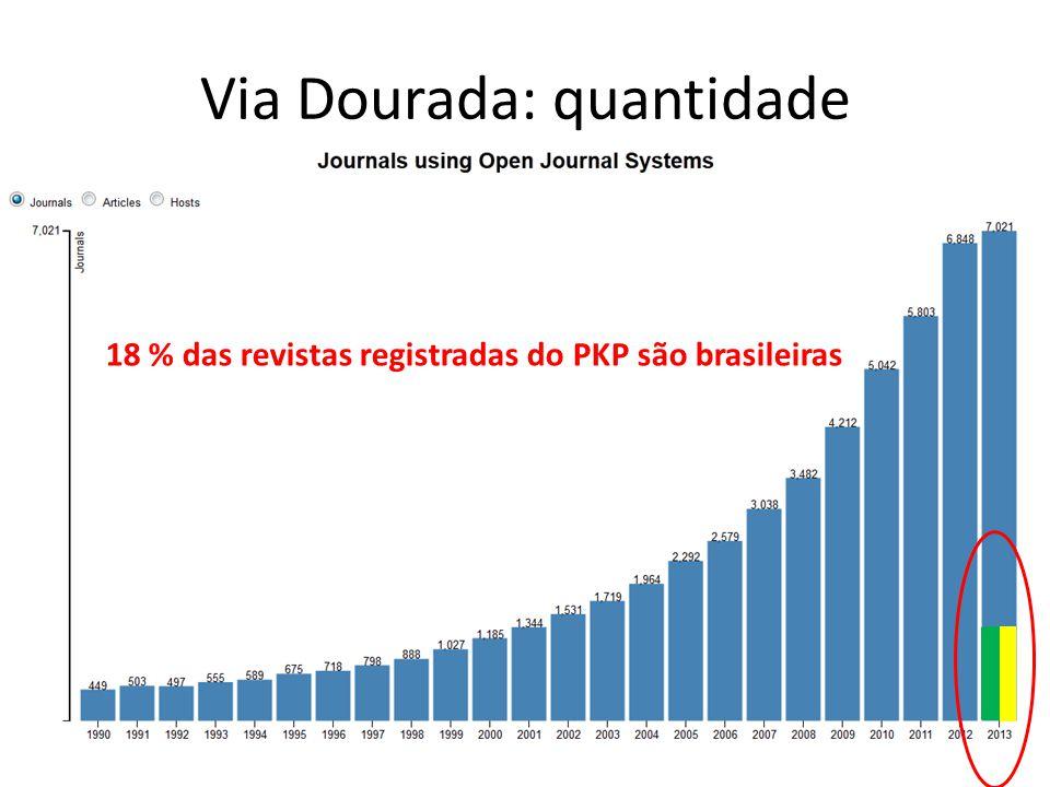 18 % das revistas registradas do PKP são brasileiras