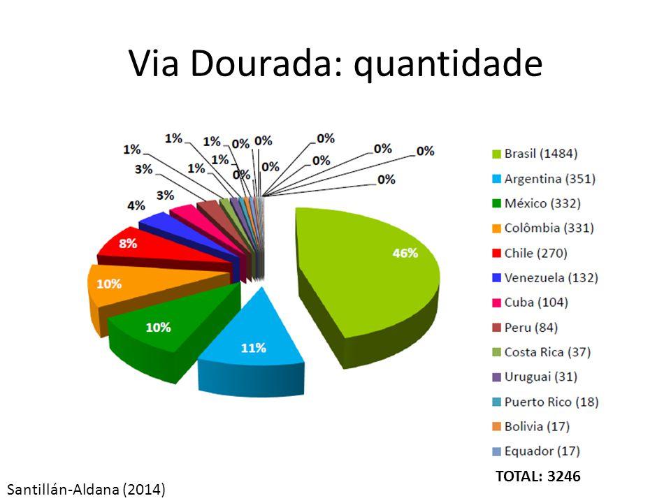 Santillán-Aldana (2014) Via Dourada: quantidade TOTAL: 3246