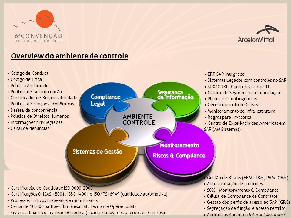 RISCO COMPLIANCE DE CONTRATOS CERTIFICADOS DE COMPLIANCE CONTROLES INTERNOS GERAIS SOX GERENCIAMENTO DE RISCOS AUTO-AVALIAÇÃO DE CONTROLES (CSA) SUPORTE AUDITORIA INTERNA 'Super' controles-chave (negócio e TI) com foco na acurácia das demonstrações financeiras Gestão da auto-avaliação de controles internos com foco no ambiente operacional Fortalecimento do ambiente de controle interno da empresa (sistemas, processos e padrões) Suporte aos gestores durante os processos de auditoria da Internal Assurance & Monitoramento dos planos de ação (status dos pontos de auditoria) Avaliação permanente dos contratos estratégicos e relevantes da empresa Monitoramento das ações mitigadoras relacionadas a potenciais dificuldades no atingimento dos objetivos estratégicos e táticos Atestado dos principais executivos voltado à comunicação de assuntos relevantes Principais atividades da Gerência de Riscos & Compliance AUDITORIA ANTICORRUPÇÃO Auditoria periódica dos parceiros comerciais com foco na política de anticorrupção AM
