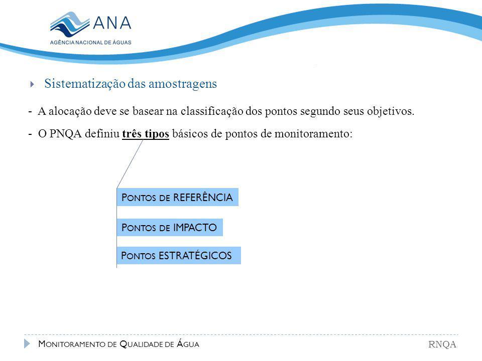 - A alocação deve se basear na classificação dos pontos segundo seus objetivos. - O PNQA definiu três tipos básicos de pontos de monitoramento:  Sist