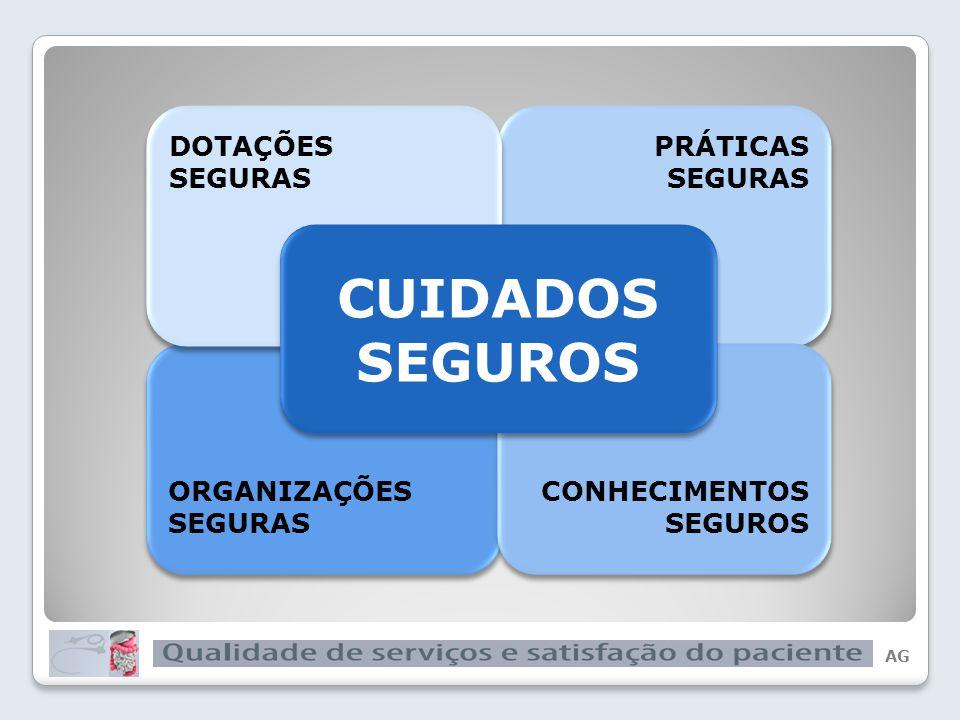 AG QUALIDADE CUIDADOS SEGUROS CUIDADOS SEGUROS ORGANIZAÇÕES SEGURAS ORGANIZAÇÕES SEGURAS PRÁTICAS SEGURAS PRÁTICAS SEGURAS DOTAÇÕES SEGURAS DOTAÇÕES SEGURAS CONHECIMENTOS SEGUROS CONHECIMENTOS SEGUROS CUIDADOS SEGUROS CUIDADOS SEGUROS