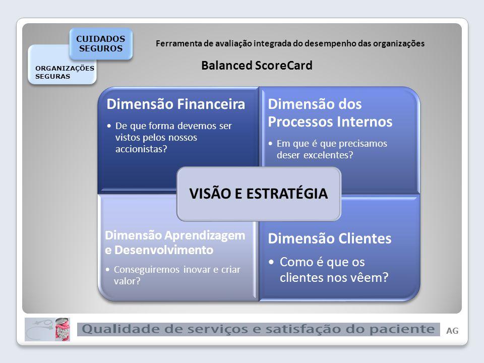 AG Dimensão Financeira Dimensão dos Processos Internos Dimensão Aprendizagem e Desenvolvimento Dimensão Clientes CUIDADOS SEGUROS QUALIDADE ORGANIZAÇÕES SEGURAS ORGANIZAÇÕES SEGURAS CUIDADOS SEGUROS CUIDADOS SEGUROS QUALIDADE