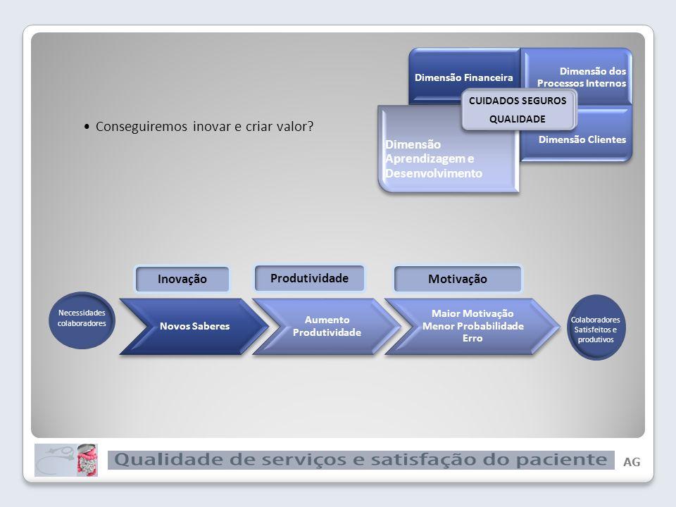AG Dimensão dos Processos Internos CUIDADOS SEGUROS QUALIDADE Em que é que precisamos de ser excelentes.