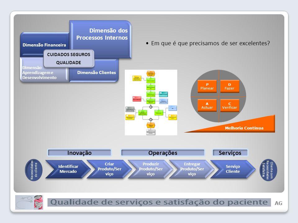 AG Dimensão Clientes CUIDADOS SEGUROS QUALIDADE Como é que os clientes nos vêem?