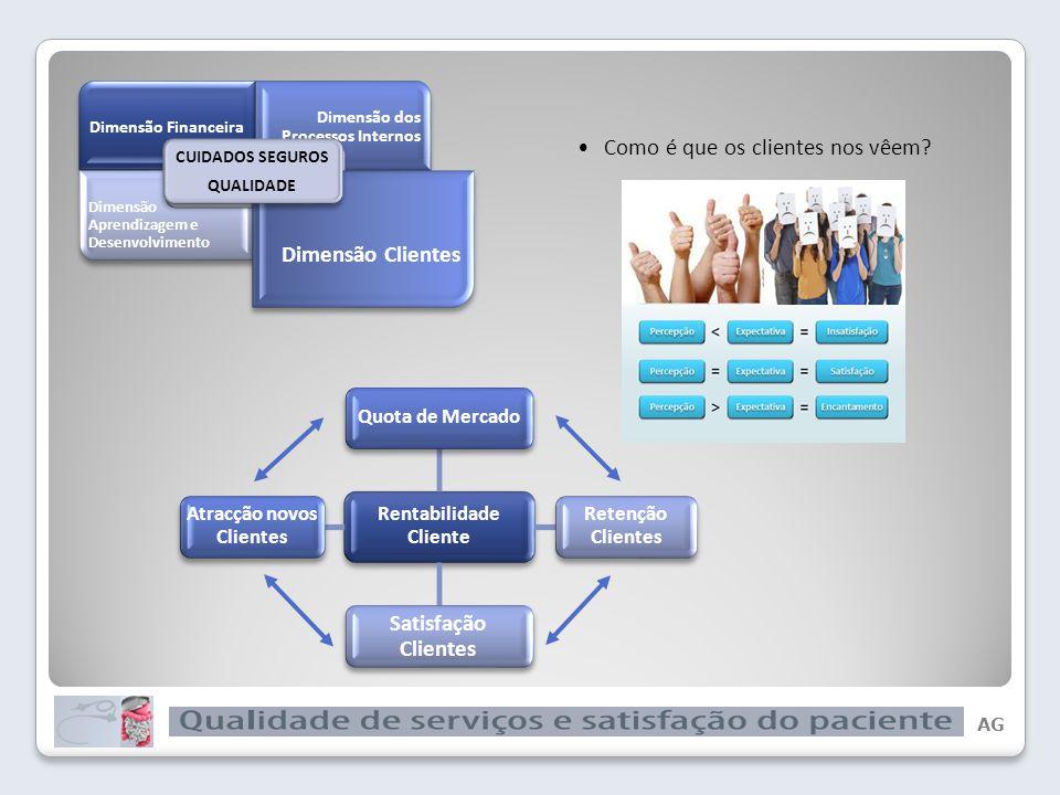 AG De um modo geral nas organizações, a distribuição de medidas pelas 4 dimensões corresponde ao gráfico 60% Qualidade de Serviços e Satisfação do Paciente