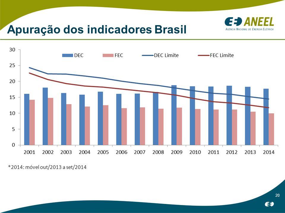 20 Apuração dos indicadores Brasil *2014: móvel out/2013 a set/2014