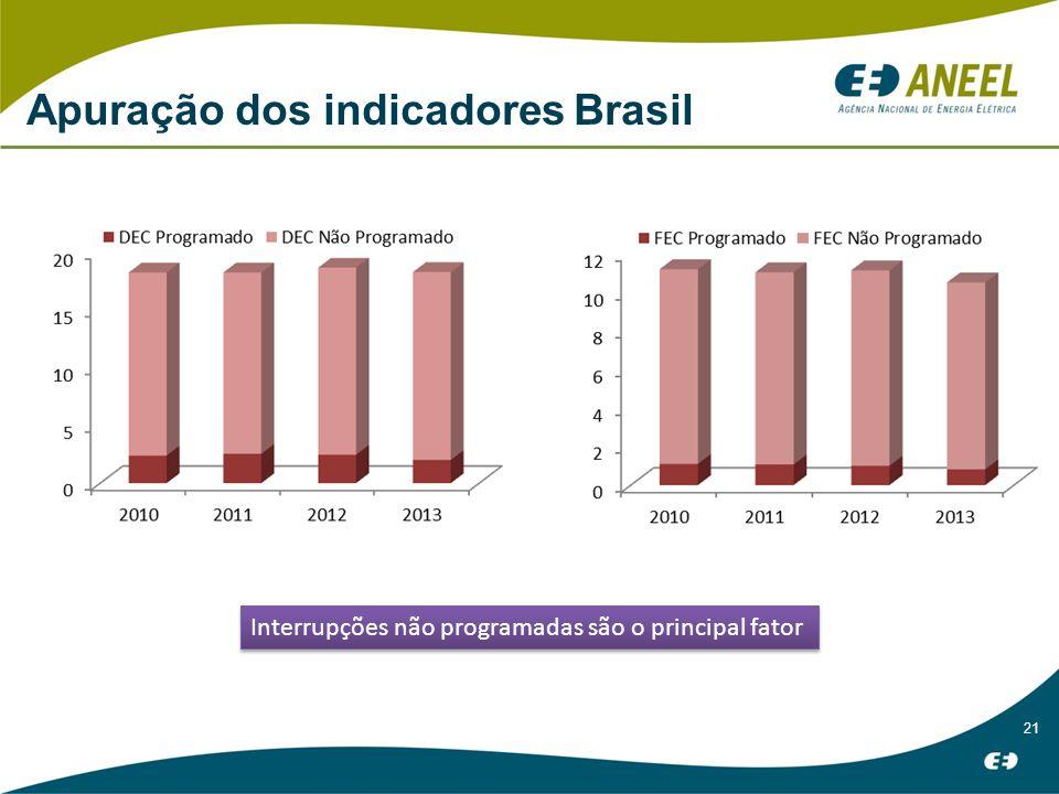 21 Apuração dos indicadores Brasil Interrupções não programadas são o principal fator