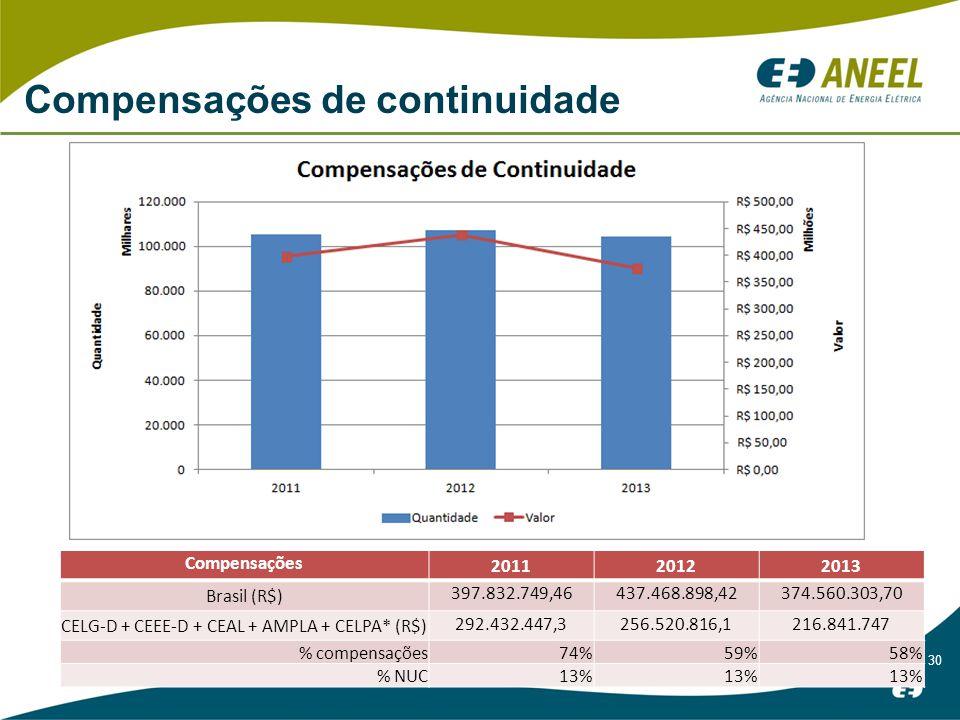 30 Compensações de continuidade Compensações 201120122013 Brasil (R$) 397.832.749,46437.468.898,42374.560.303,70 CELG-D + CEEE-D + CEAL + AMPLA + CELPA* (R$) 292.432.447,3256.520.816,1216.841.747 % compensações74%59%58% % NUC13%