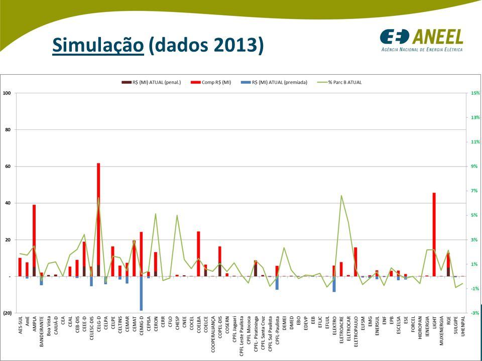 33 Simulação (dados 2013)