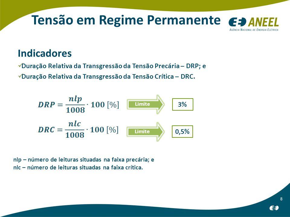 8 Tensão em Regime Permanente 3% 0,5% Indicadores Duração Relativa da Transgressão da Tensão Precária – DRP; e Duração Relativa da Transgressão da Tensão Crítica – DRC.