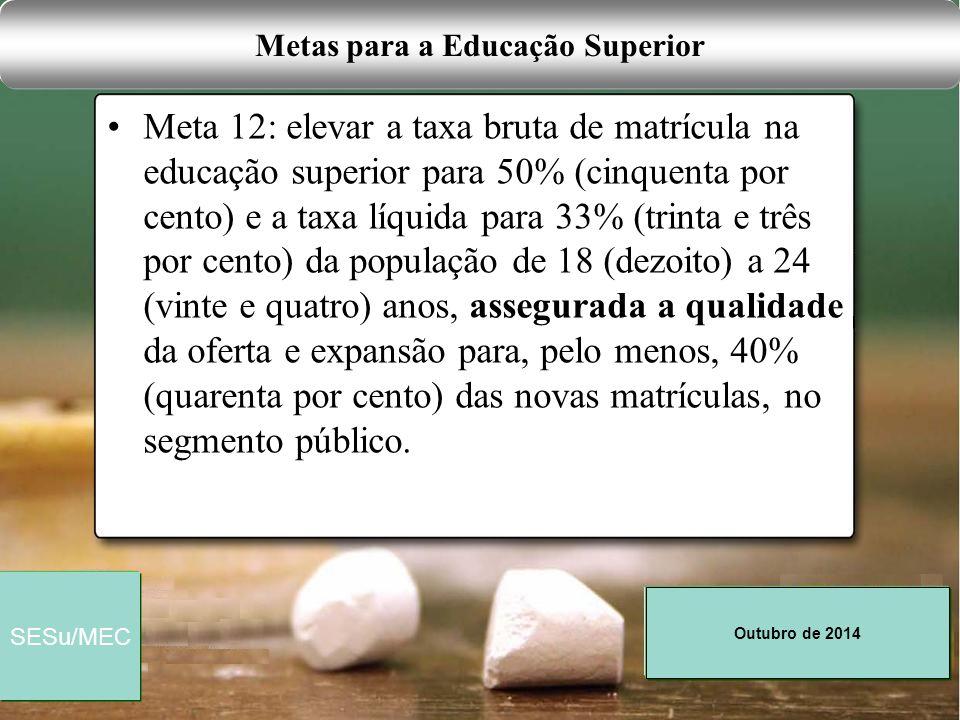 Outubro de 2014 SESu/MEC Meta 12: elevar a taxa bruta de matrícula na educação superior para 50% (cinquenta por cento) e a taxa líquida para 33% (trin