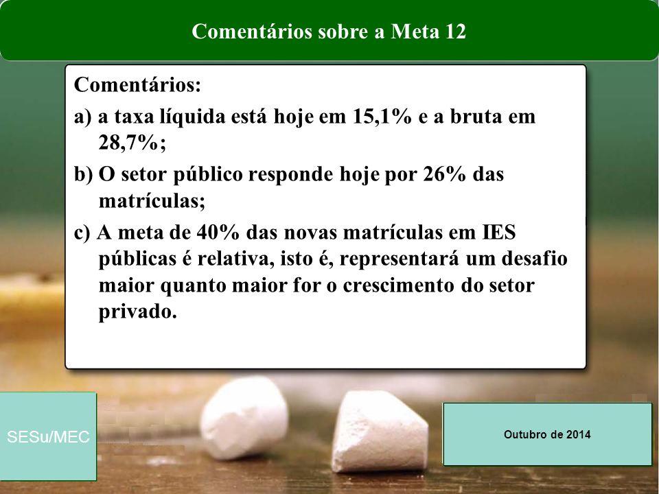 Outubro de 2014 SESu/MEC Comentários: a) a taxa líquida está hoje em 15,1% e a bruta em 28,7%; b) O setor público responde hoje por 26% das matrículas
