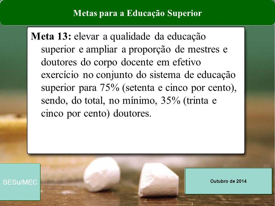 Outubro de 2014 SESu/MEC Meta 13: elevar a qualidade da educação superior e ampliar a proporção de mestres e doutores do corpo docente em efetivo exer