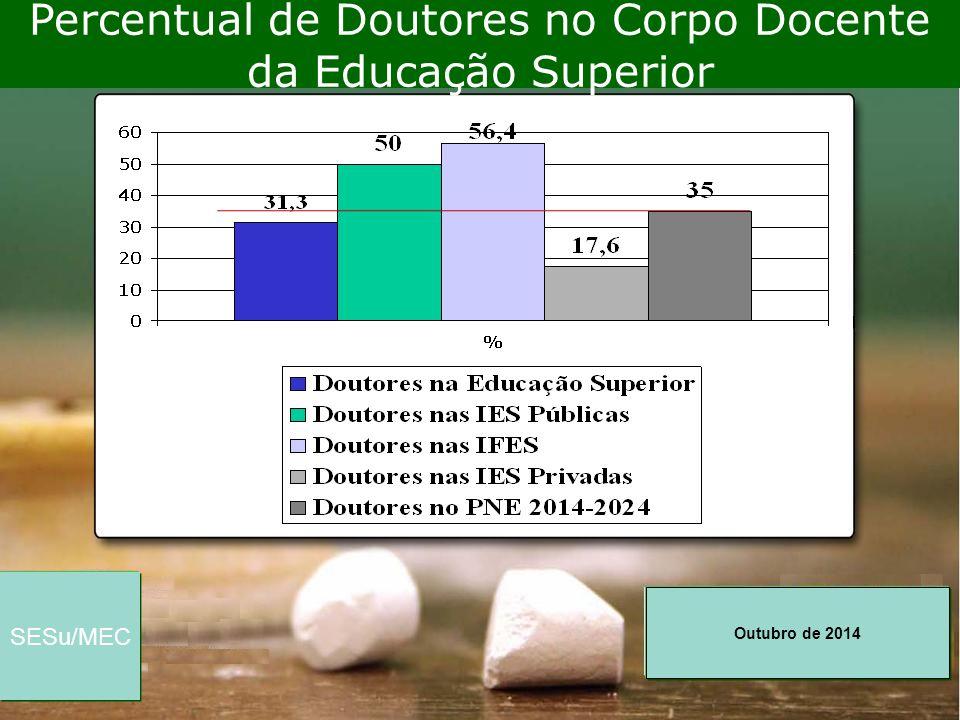 Outubro de 2014 SESu/MEC Percentual de Doutores no Corpo Docente da Educação Superior